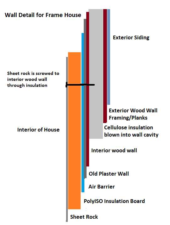 Insulation Wall detail Frame