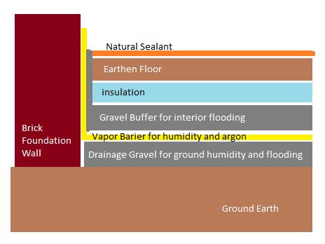 earthen floor detail brooklyn brownstone eco brooklyn