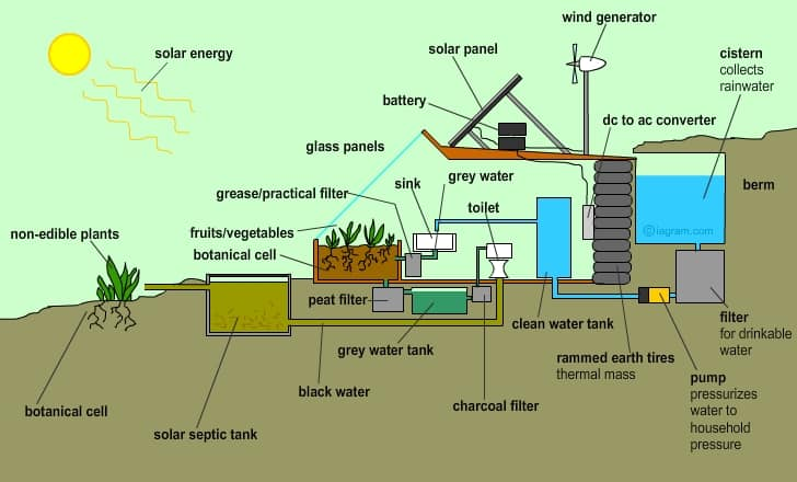how to build an eco house book