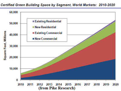 Projected green building space for the next eight years. It is projected by  2020 the world will have over 52 billion square feet of green building  space.