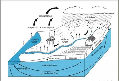 Managing stormwater