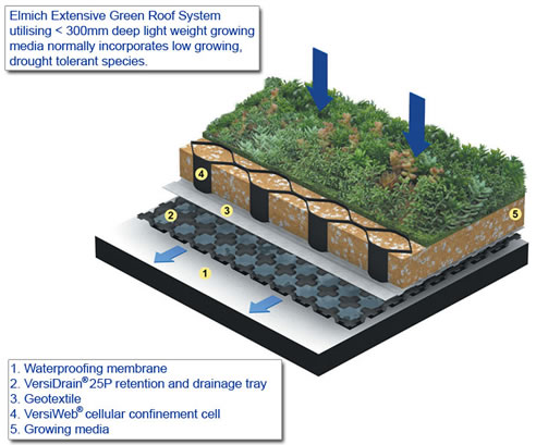 This is a good product for slanted green roofs.